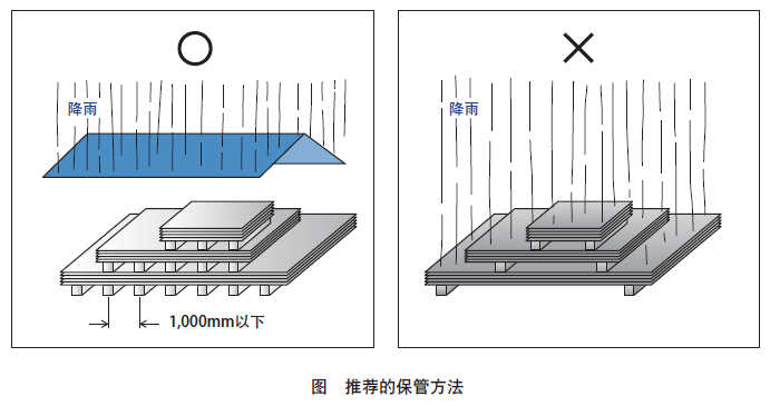 JFE耐磨钢板保管